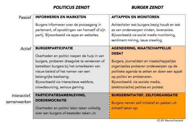 Digitale democratie schema