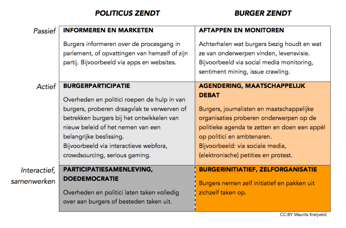 Digitale democratie schema