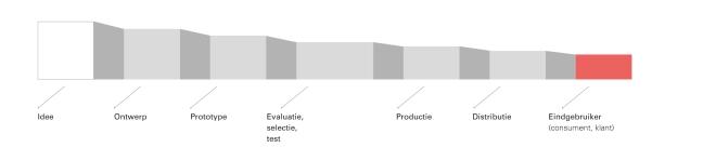 De maak-keten met alle stappen van het proces om van idee tot eindgebruiker te komen. Bij elke stap kunnen eindgebruikers worden betrokken. (Uit: De kracht van platformen, 2014. M. Kreijveld et al. Vakmedianet)