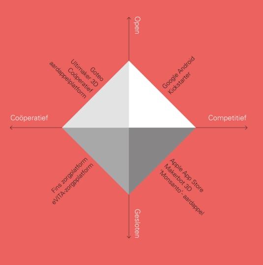 kwadranten platformstrategieen
