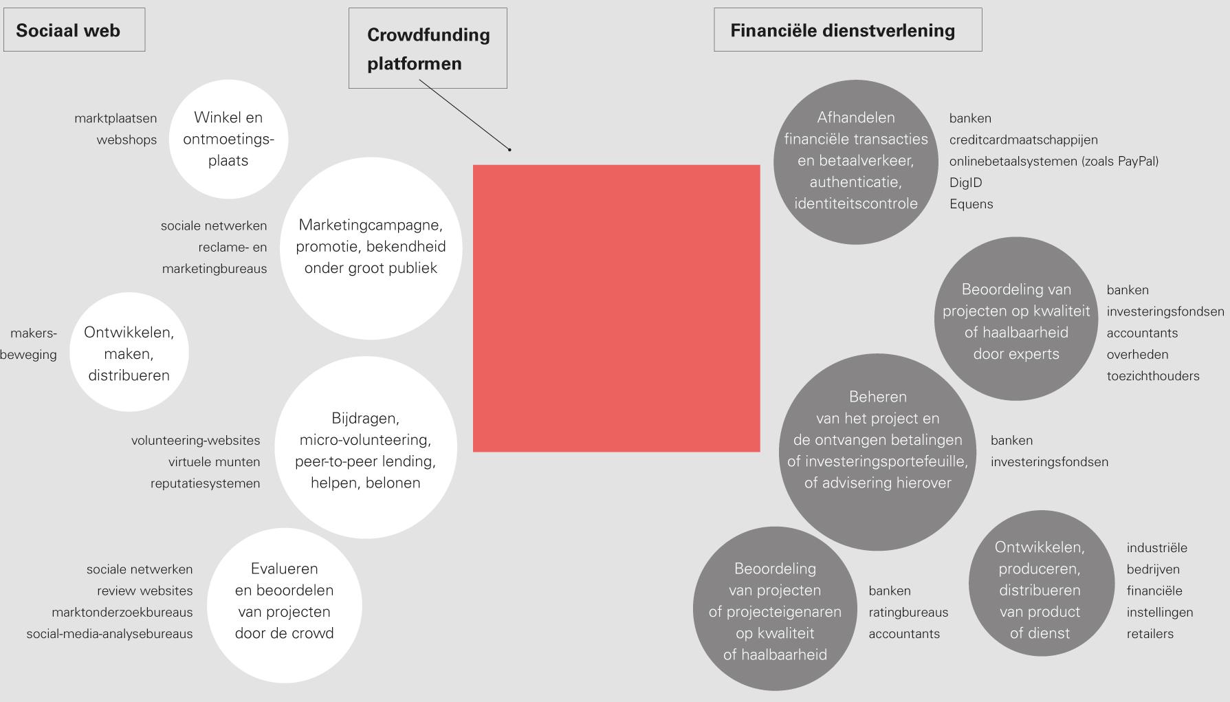 Crowdfunding evolution