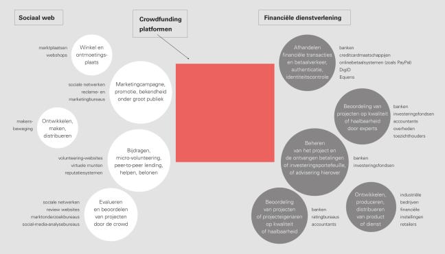 Ontwikkelingen rond crowdfunding. Crowdfundingplatformen integreren verschillende functies van het sociale weg en/of financiële dienstverlening. Uit: 'De kracht van platformen'. Maurits Kreijveld et al. Vakmedianet (2014). Klik op de afbeelding voor een grotere weergave.