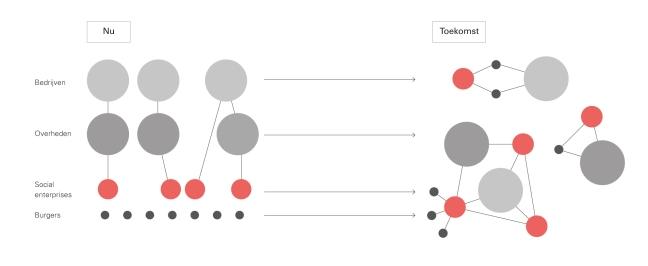 Schematische weergave van de transitie van losse diensten en triplehelix-netwerken (links) naar nieuwe netwerken met burger betrokkenheid rond maatschappelijke thema's (rechts). Uit: De kracht van platformen, M.Kreijveld et al. Vakmedianet, 2014)