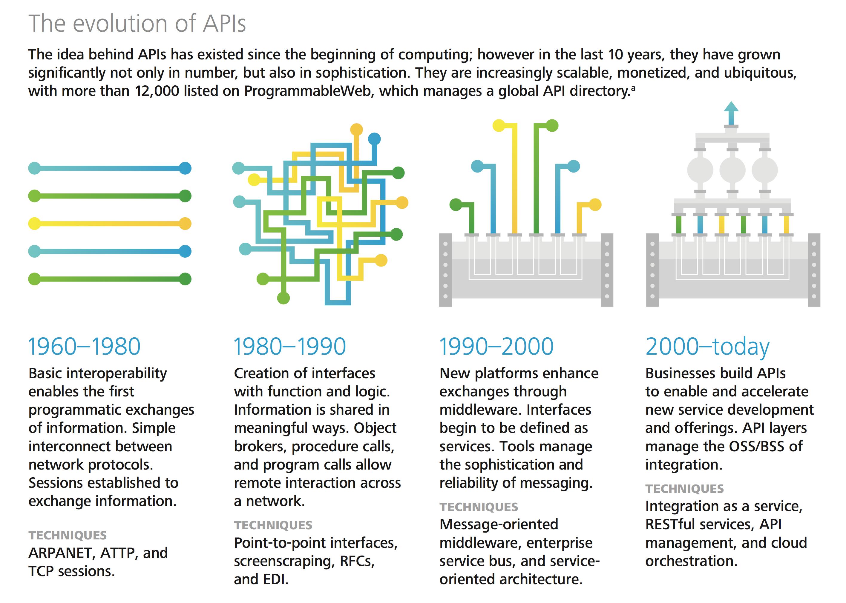 Hoe API'sd zich ontwikkeld hebben van zuiver technisch tot geavanceerd bedrijfsmatige processen. Bron: Deloitte, 2015.