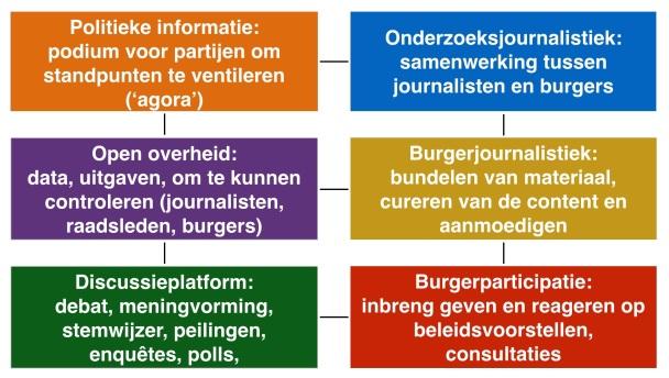 Journalistieke_platformen