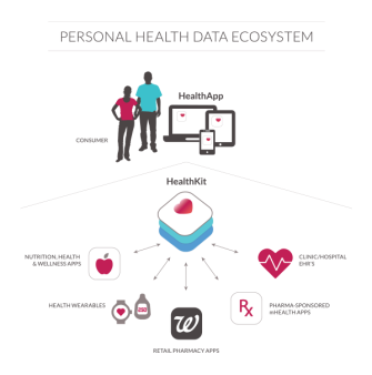 Personal_health_ecosystem