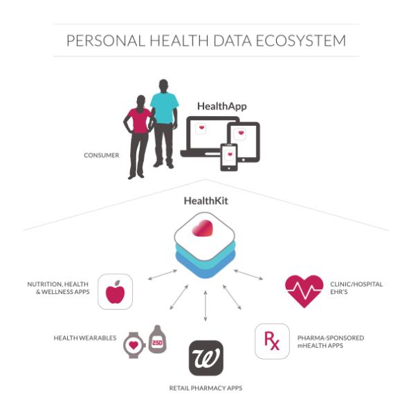 Personal_health_ecosystem