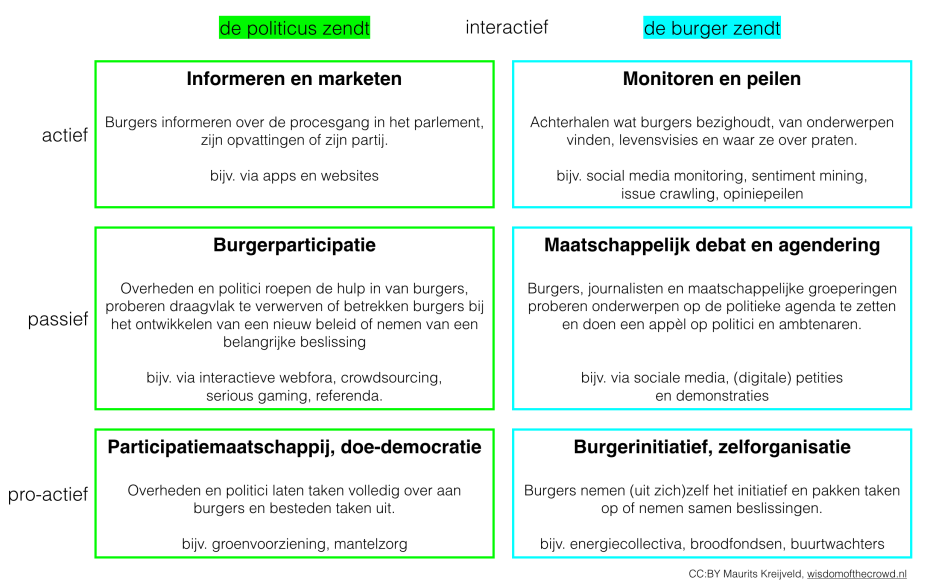 participatiemodel-digitale-democratie2