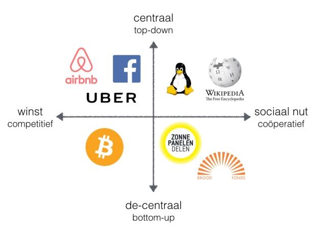 Kwadranten eerlijke platformen.MK