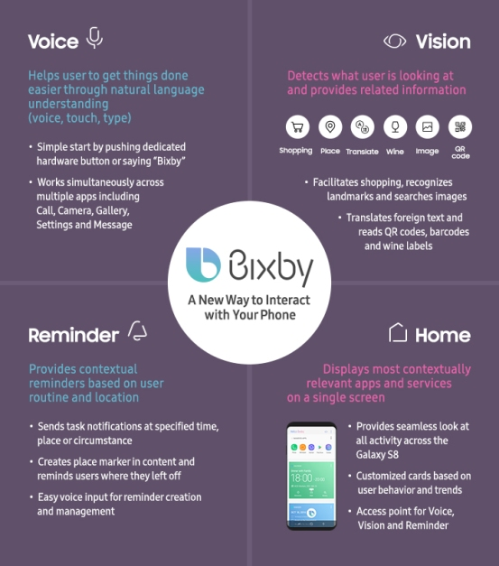 Bixby-Infographic_main_1