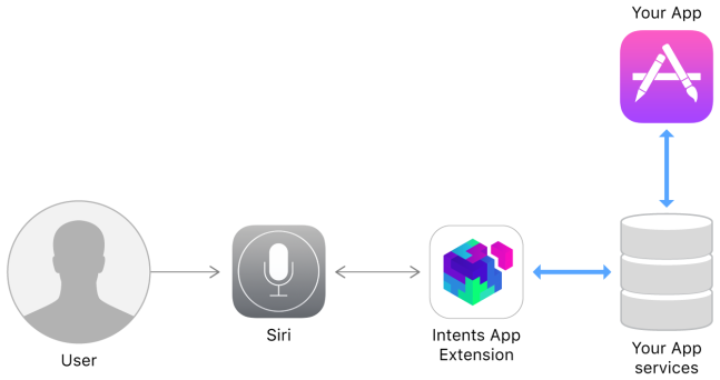 Siri-intents