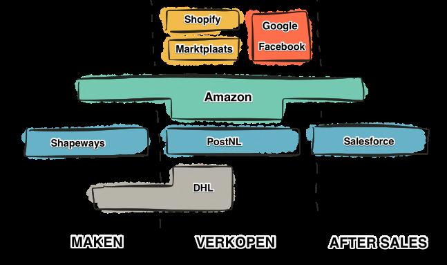Platformen_retail_tekst_2
