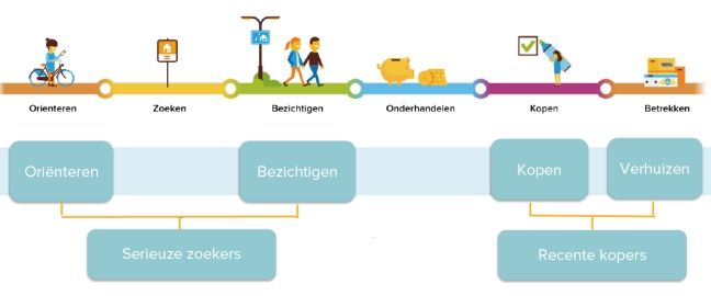 Customer-journey_funda_570x350