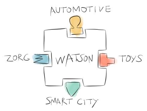 Watson_API